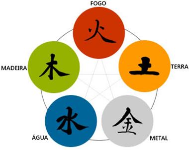 5 elementos taoismo Shinjigenkan Brasil